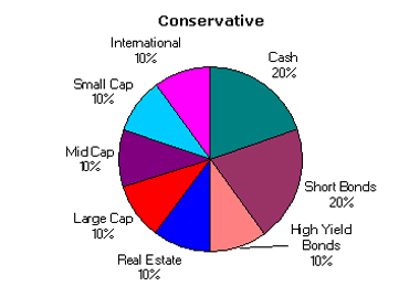 Conservative Asset Allocation October 2003
