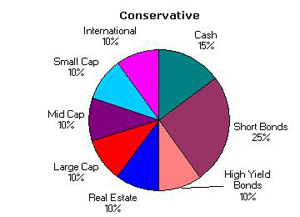 Conservative Asset Allocation October 2004