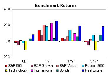 Investment Returns ending September 2004